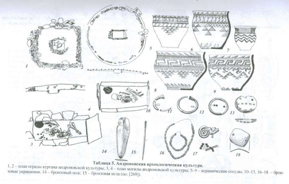 Андроновская культура (середина 2 тыс. до н.э., эпоха брозы) - Хакасия - Хакасско-Минусинская котловина