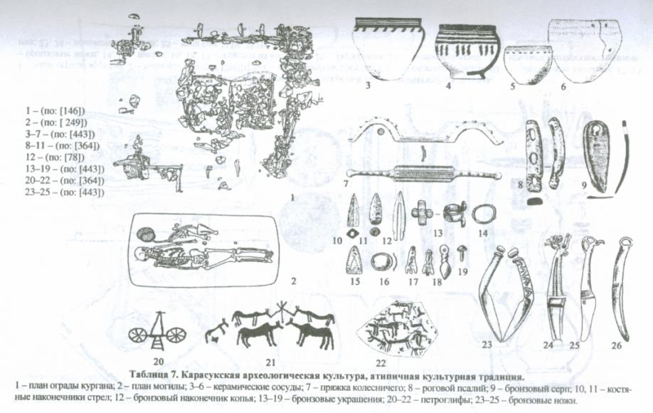 Карасукская культура  (ХІІІ-ІХ вв. до н.э.; эпоха поздней бронзы) - Хакасия - Хакасско-Минусинская котловина