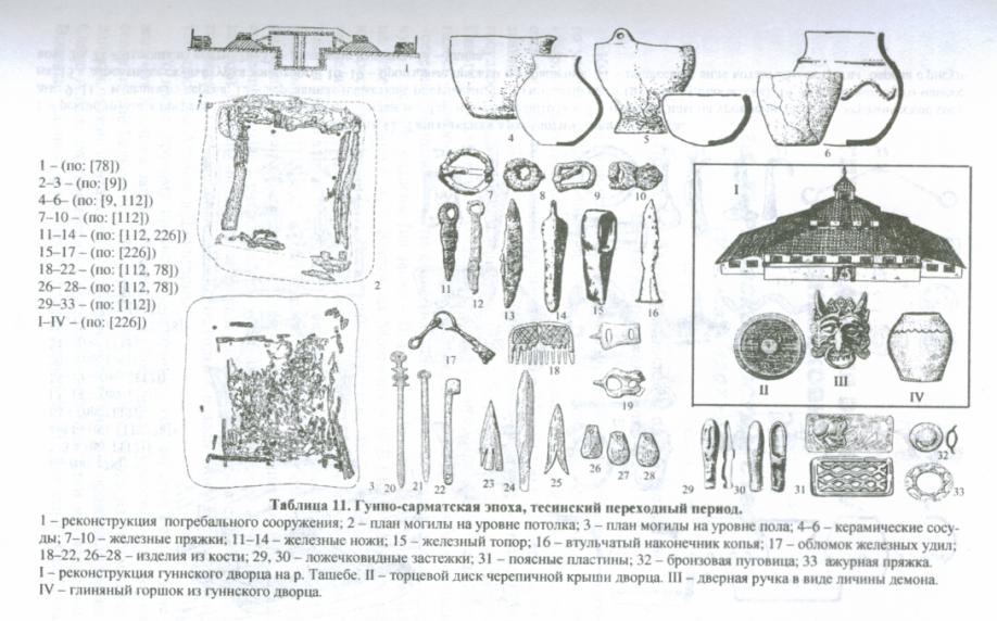 Эпоха гуннских завоеваний (II в. до н.э. - II в н.э.) - Хакасия - Хакасско-Минусинская котловина